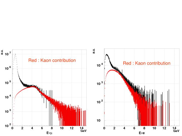 Red : Kaon contribution