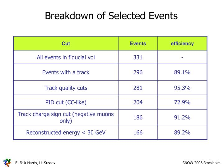 Breakdown of Selected Events