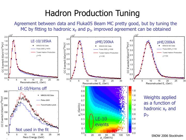 Hadron Production Tuning