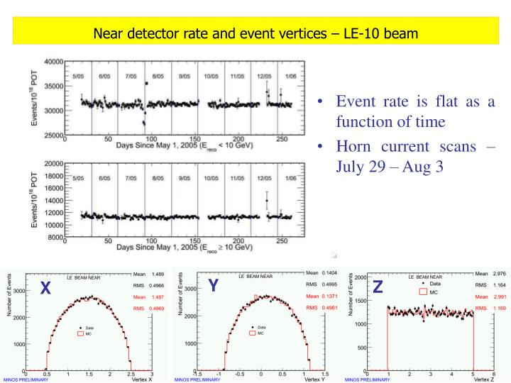 Near detector rate and event vertices – LE-10 beam