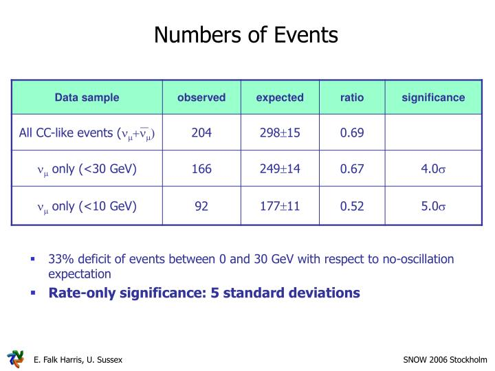 Numbers of Events