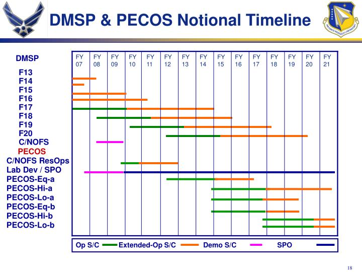 DMSP & PECOS Notional Timeline