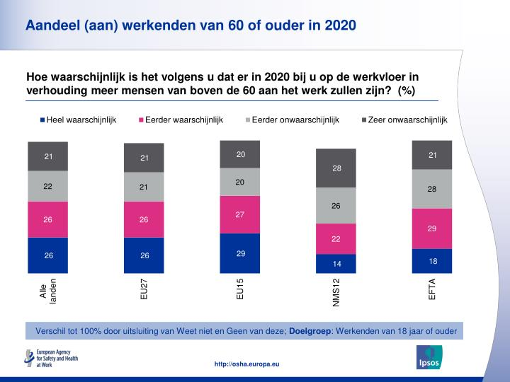 Aandeel (aan) werkenden van 60 of ouder in 2020