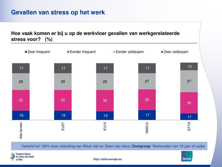 Gevallen van stress op het werk