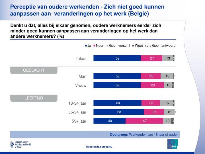 Perceptie van oudere werkenden - Zich niet goed kunnen aanpassen aan  veranderingen op het werk (België)