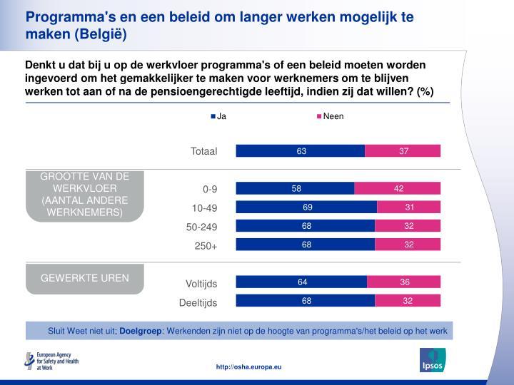 Programma's en een beleid om langer werken mogelijk te maken (België)
