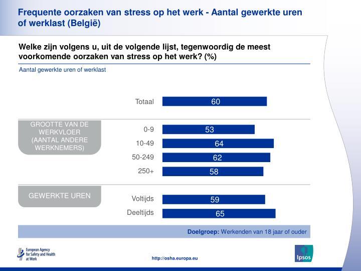Frequente oorzaken van stress op het werk - Aantal gewerkte uren of werklast (België)