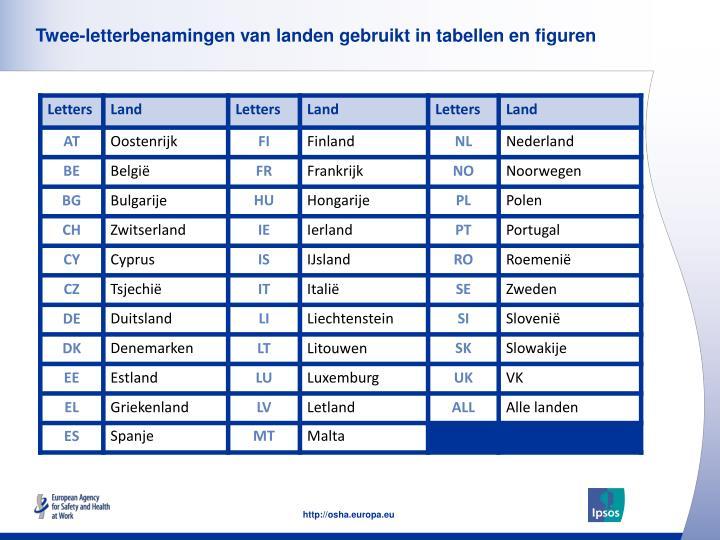 Twee-letterbenamingen van landen gebruikt in tabellen en figuren