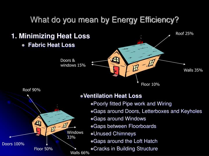 What do you mean by Energy Efficiency?