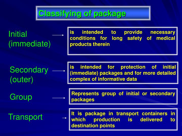 Classifying of package