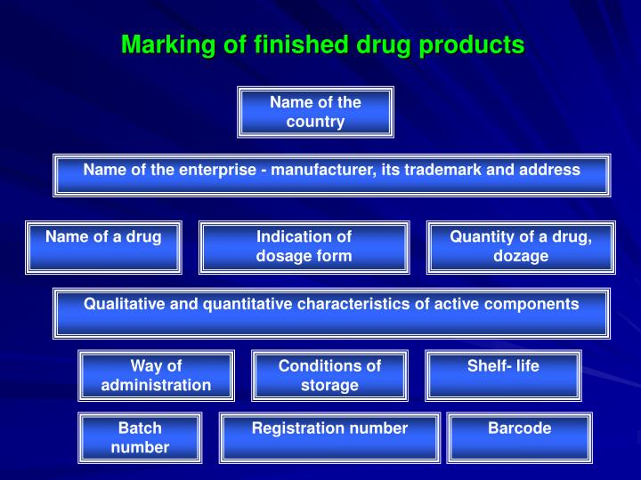 Marking of finished drug products