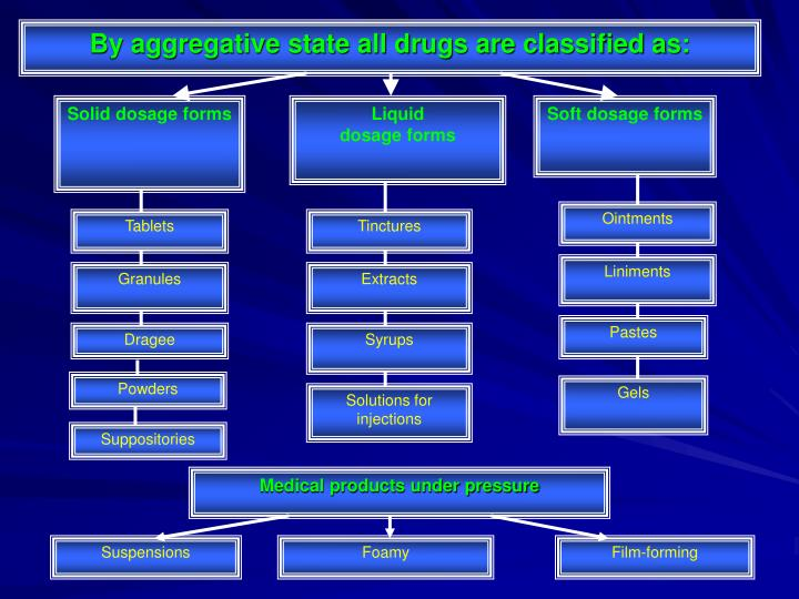 By aggregative state all drugs are classified as: