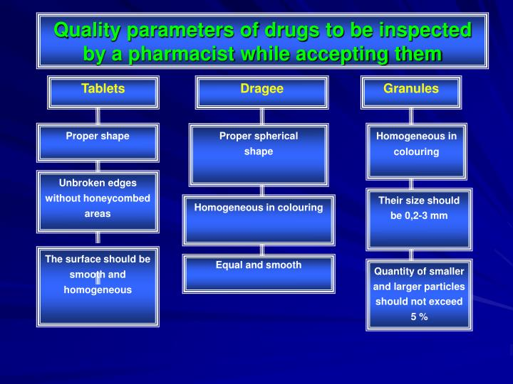 Quality parameters of drugs to be inspected