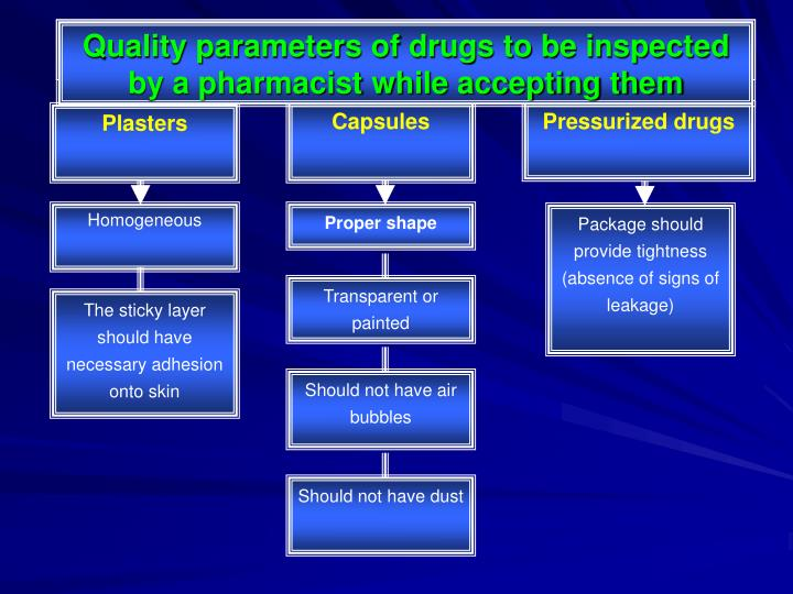 General requirements showed to drugs