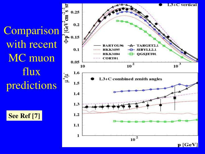 Comparison with recent MC muon flux predictions