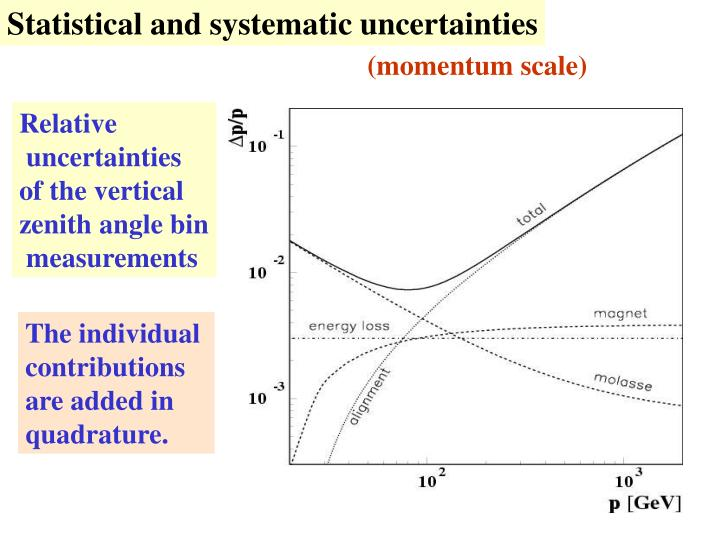 Statistical and systematic uncertainties
