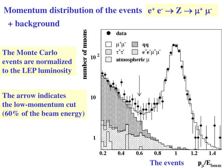 Momentum distribution of the events