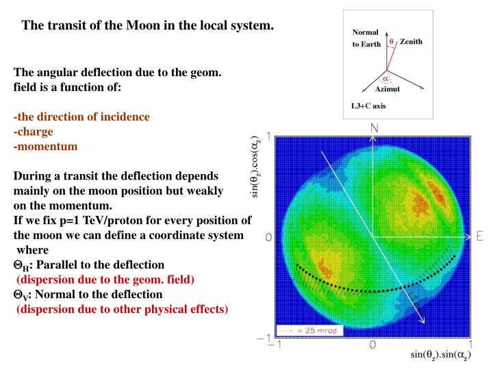 The transit of the Moon in the local system.