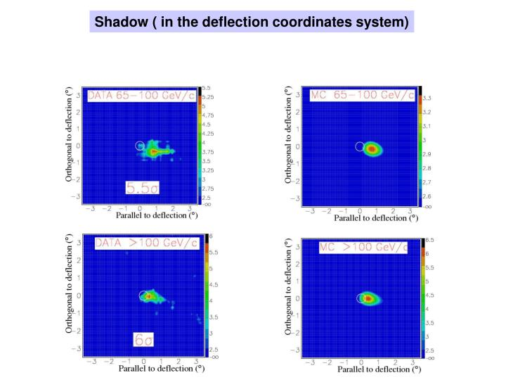 Shadow ( in the deflection coordinates system)