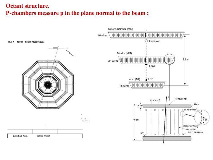Octant structure.