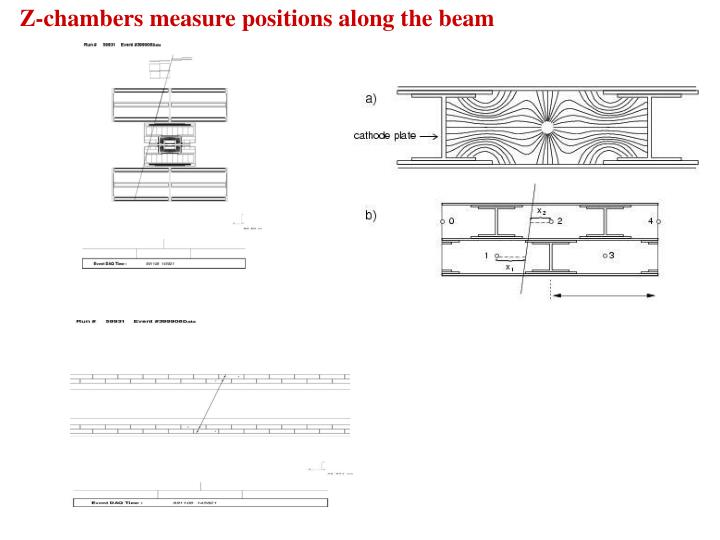 Z-chambers measure positions along the beam