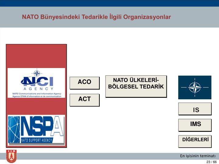 NATO Bünyesindeki Tedarikle İlgili Organizasyonlar