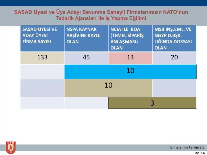 SASAD Üyesi ve Üye Adayı Savunma Sanayii Firmalarımızın NATO'nun Tedarik Ajansları ile İş Yapma Eğilimi