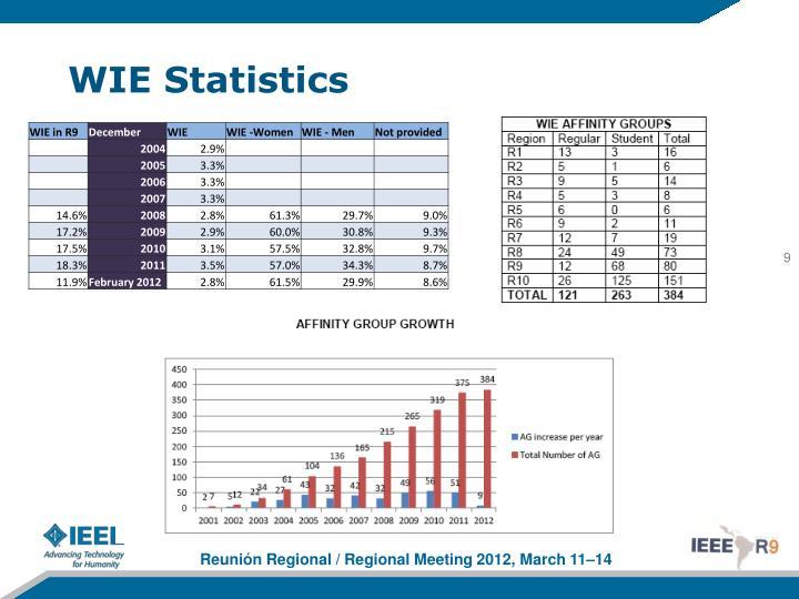 WIE Statistics