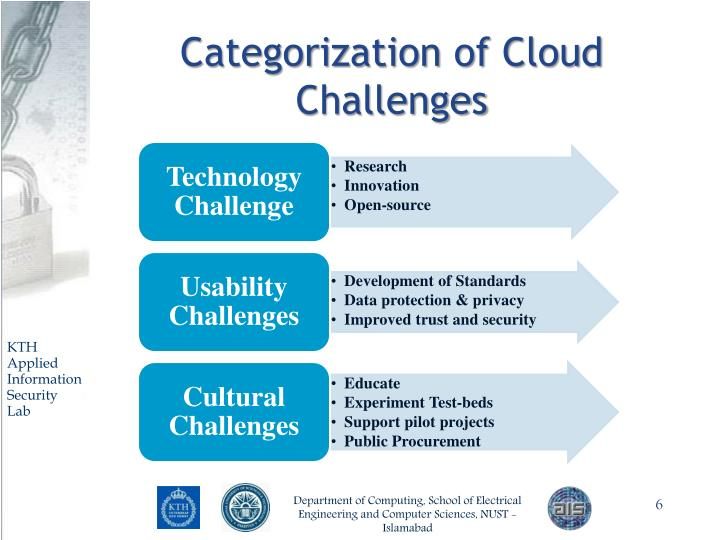 Categorization of Cloud Challenges