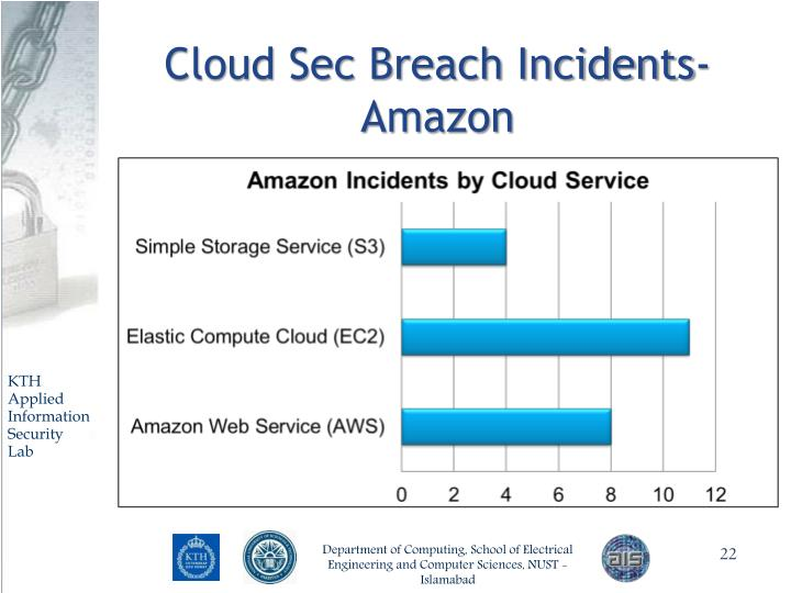 Cloud Sec Breach Incidents- Amazon