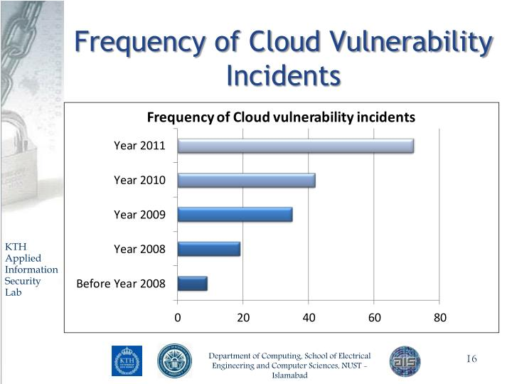Frequency of Cloud Vulnerability Incidents