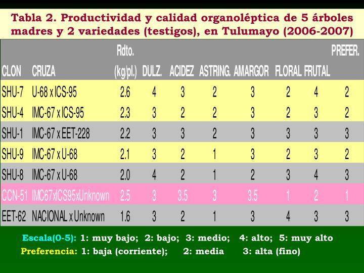 Tabla 2. Productividad y calidad organoléptica de 5 árboles
