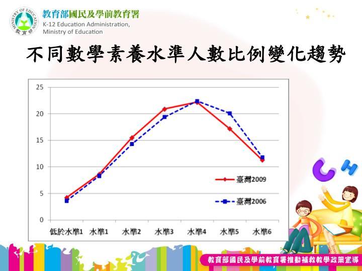 不同數學素養水準人數比例變化趨勢