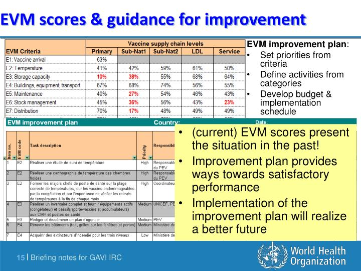 EVM scores & guidance for improvement