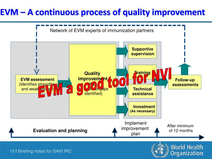 Network of EVM experts of immunization partners