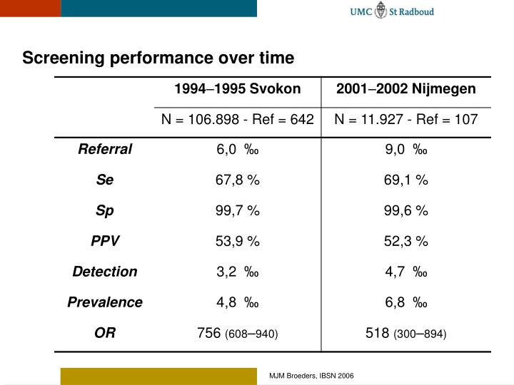 Screening performance over time