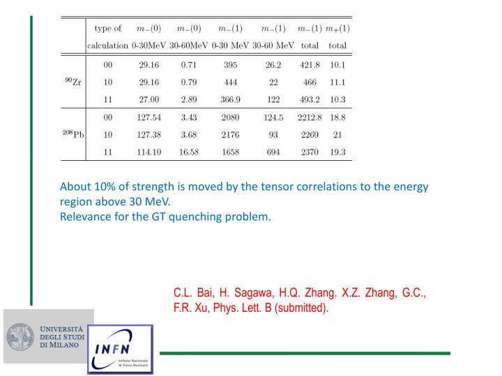 About 10% of strength is moved by the tensor correlations to the energy region above 30 MeV.
