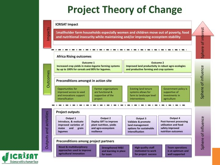 Project Theory of Change