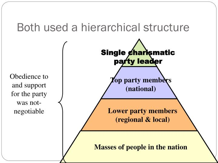 Both used a hierarchical structure