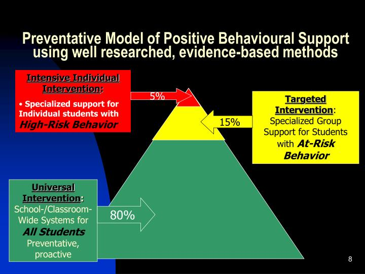 Preventative Model of Positive Behavioural Support using well researched, evidence-based methods