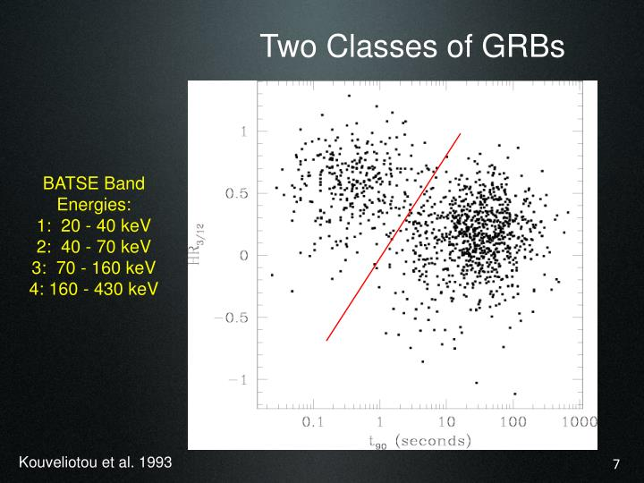 Two Classes of GRBs