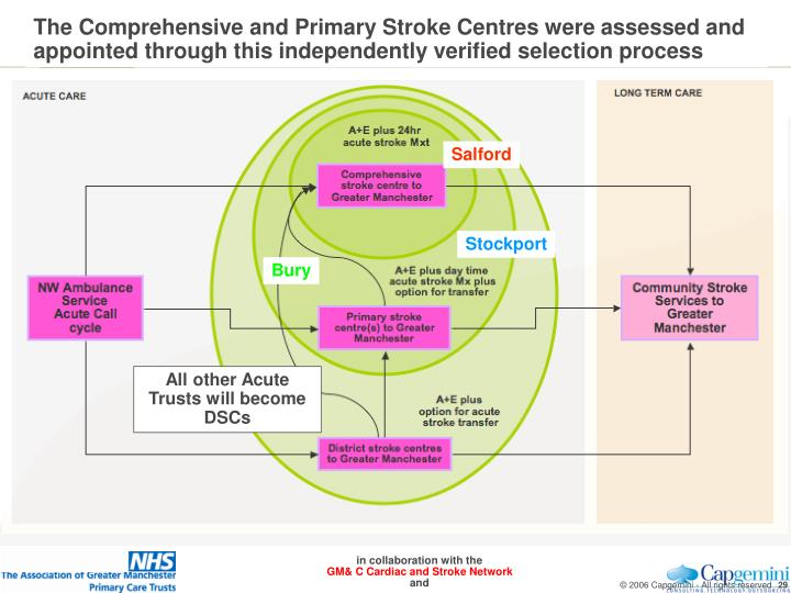 The Comprehensive and Primary Stroke Centres were assessed and appointed through this independently verified selection process