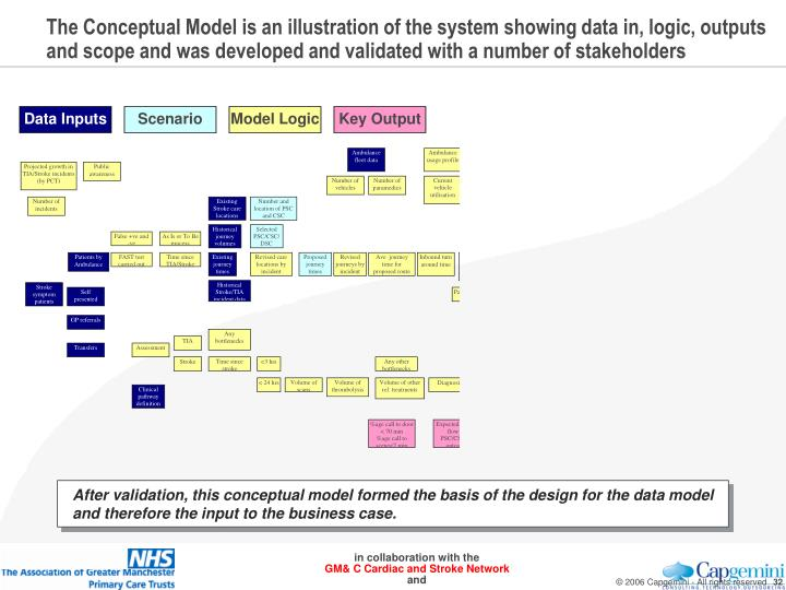 The Conceptual Model is an illustration of the system showing data in, logic, outputs and scope and was developed and validated with a number of stakeholders