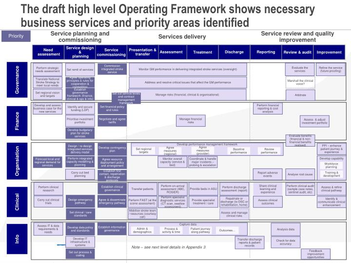The draft high level Operating Framework shows necessary business services and priority areas identified