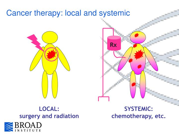 Cancer therapy: local and systemic