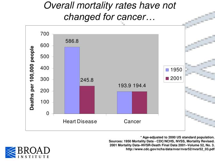 Overall mortality rates have not changed for cancer