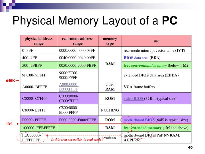Physical Memory Layout of a