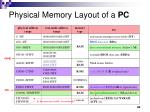 physical memory layout of a pc