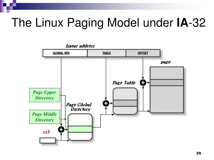 The Linux Paging Model under