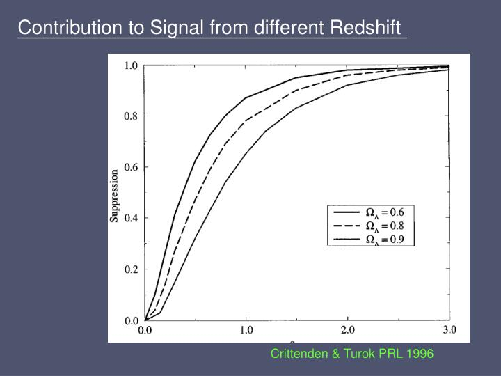 Contribution to Signal from different Redshift